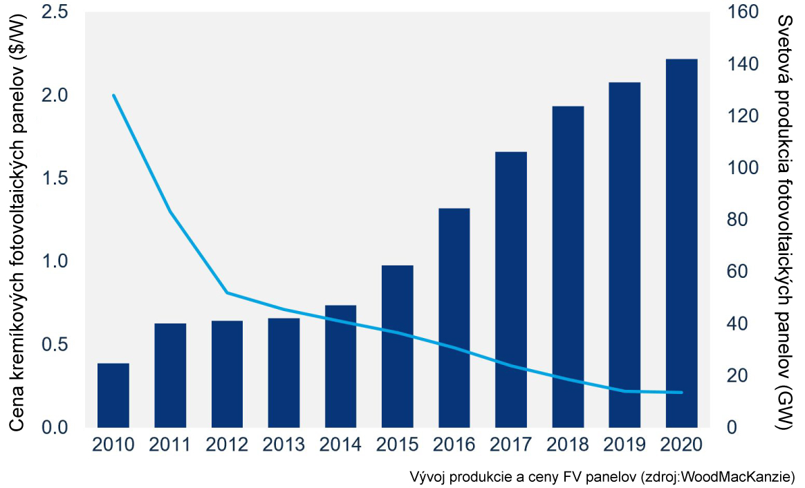 Vývoj produkcie a ceny fotovoltaických panelov