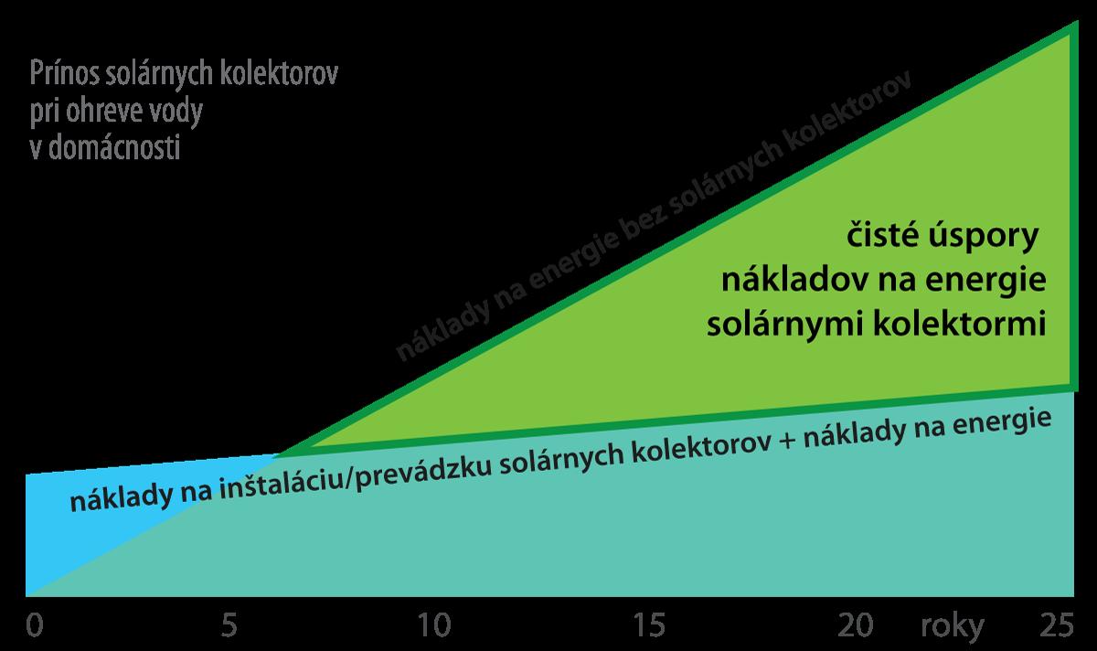 Úspory nákladov solárnymi kolektormi