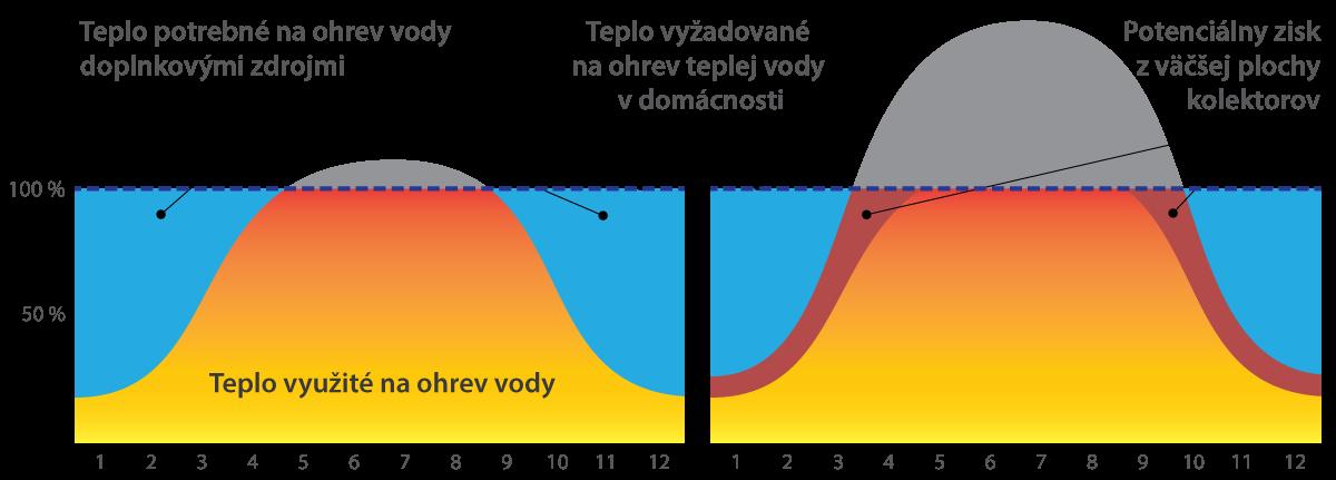 Optimálne dimenzovanie solárneho systému