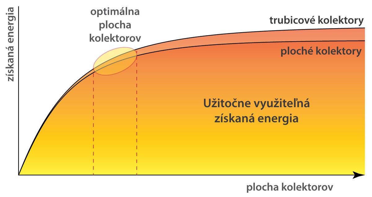 Plocha kolektorov a využiteľné vyprodukovaná energia