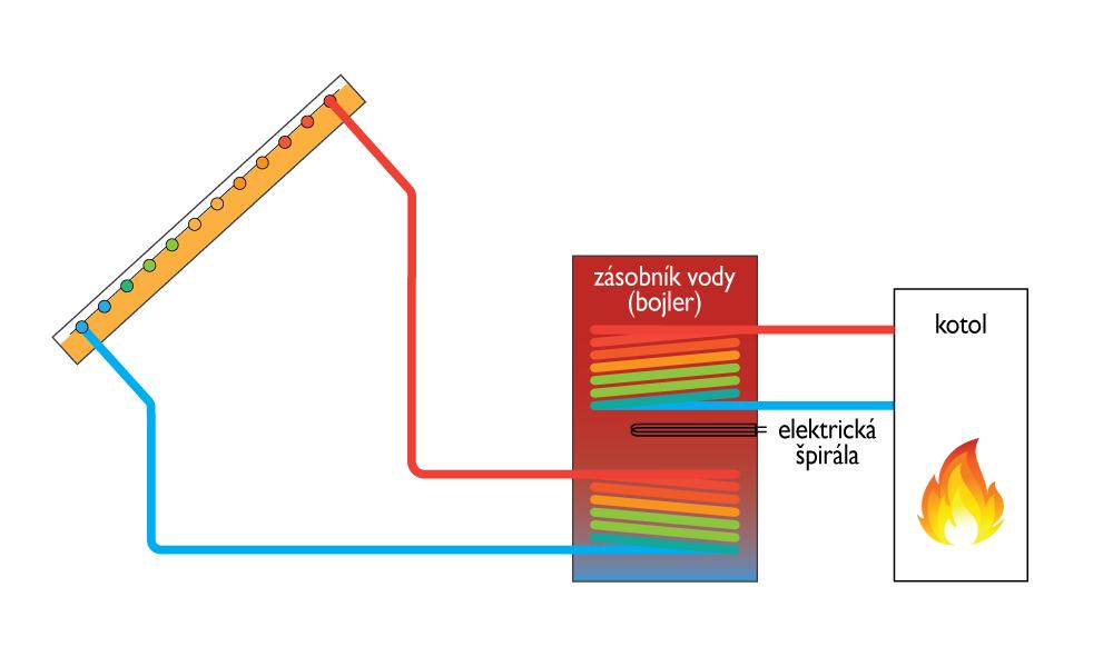 Schéma zapojenia solárneho bojlera