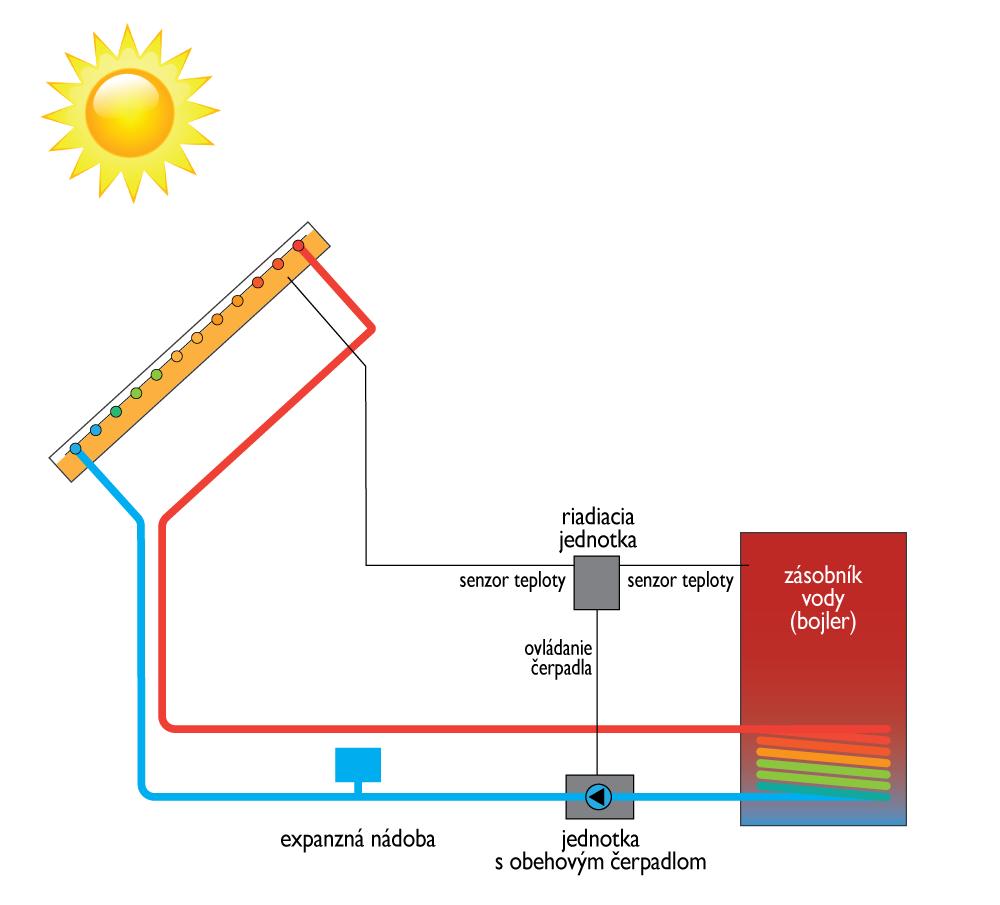 Princíp fungovania solárnych kolektorov